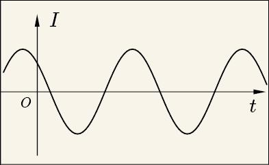 交流とは何か - EMANの電子回路