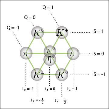 素粒子の分類作業 - EMANの素粒子論