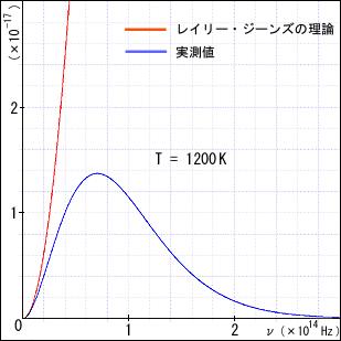 EMANの物理学・統計力学・レイリ...